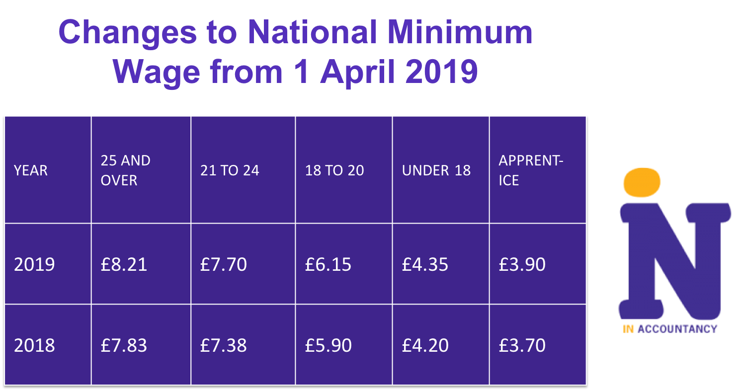 April 2019 – Tax Update and News in Brief